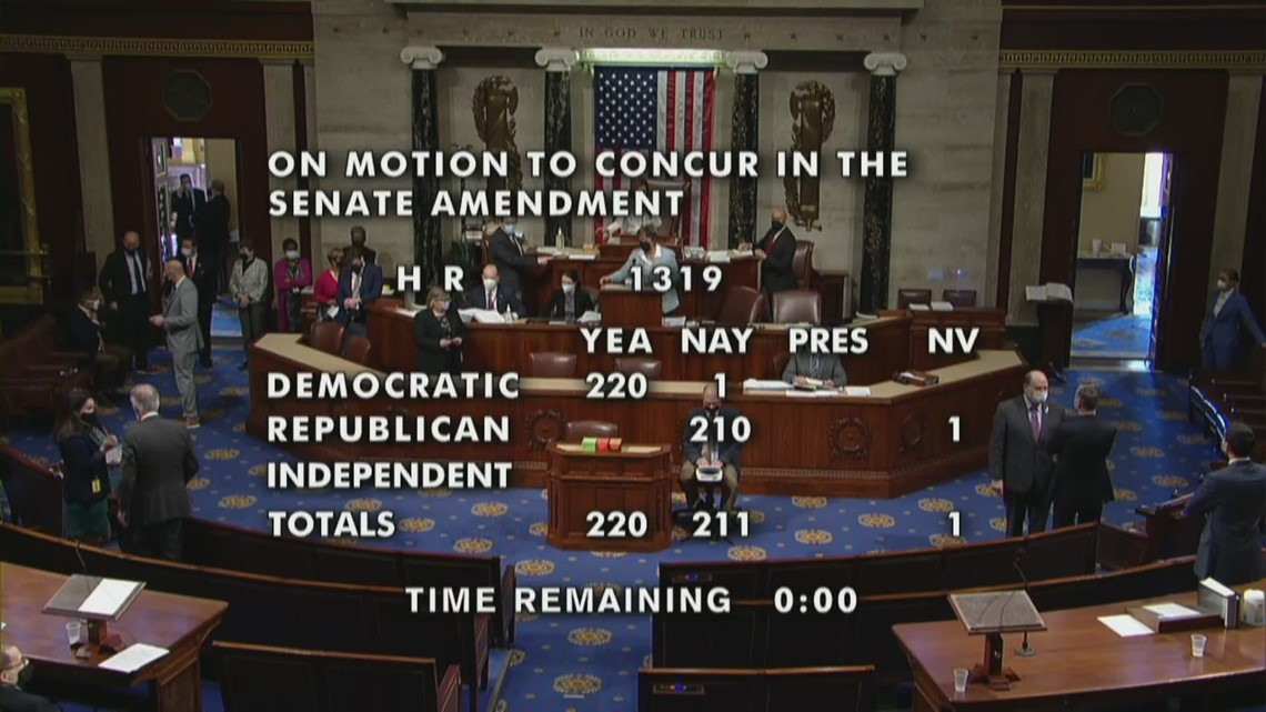 House votes to send Senate amended relief bill to Biden for signature, becoming law