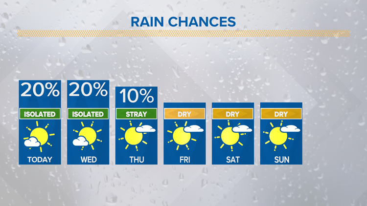 Some spotty showers possible Wednesday | Central Texas Forecast