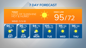 Summer heat builds into the weekend | Central Texas Forecast
