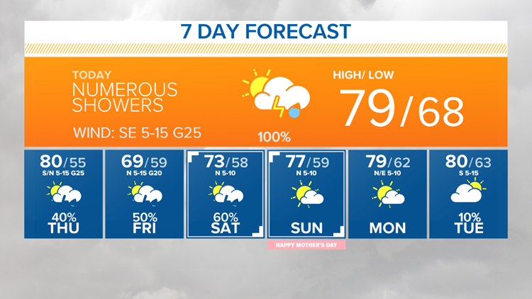 7-day forecast May 9, 2019