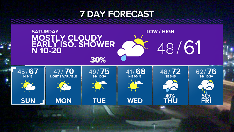 Cooldown comes but scattered showers remain | Central Texas Forecast