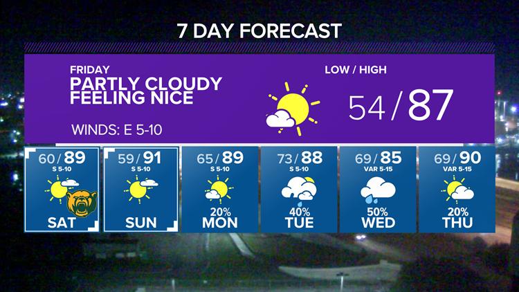 Feelin' Fresh on Friday Eve   Central Texas Forecast