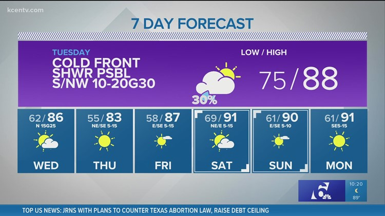 Cold front brings Tuesday highs down into 80s | Central Texas Forecast