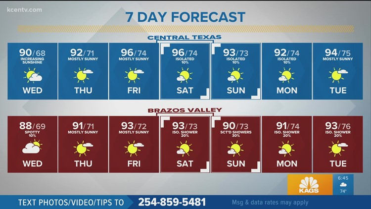 Sunshine leads to a warm up | Central Texas Forecast