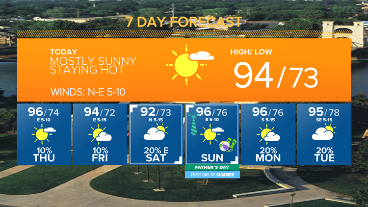 Lather, Rinse, Repeat: Sunny skies and warm temps again | Central Texas Forecast