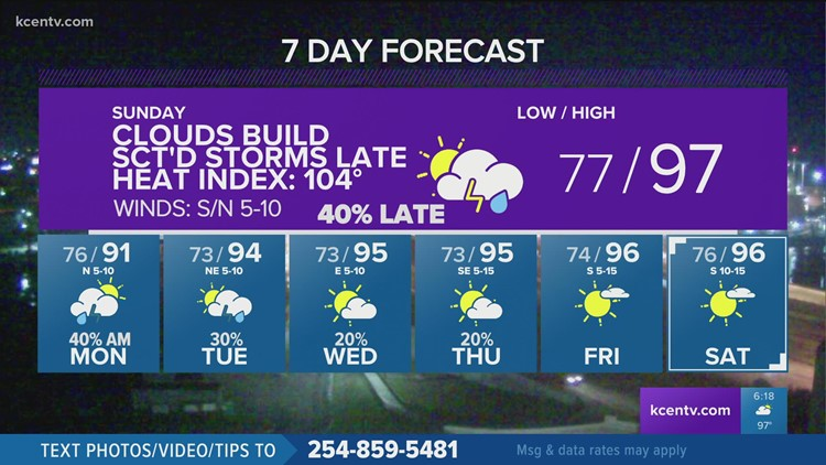 Heat advisory again Sunday along with storms possible into the night | Central Texas Forecast