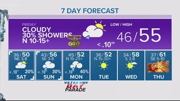 Andy's party on the patio: Cold and rainy forecast.