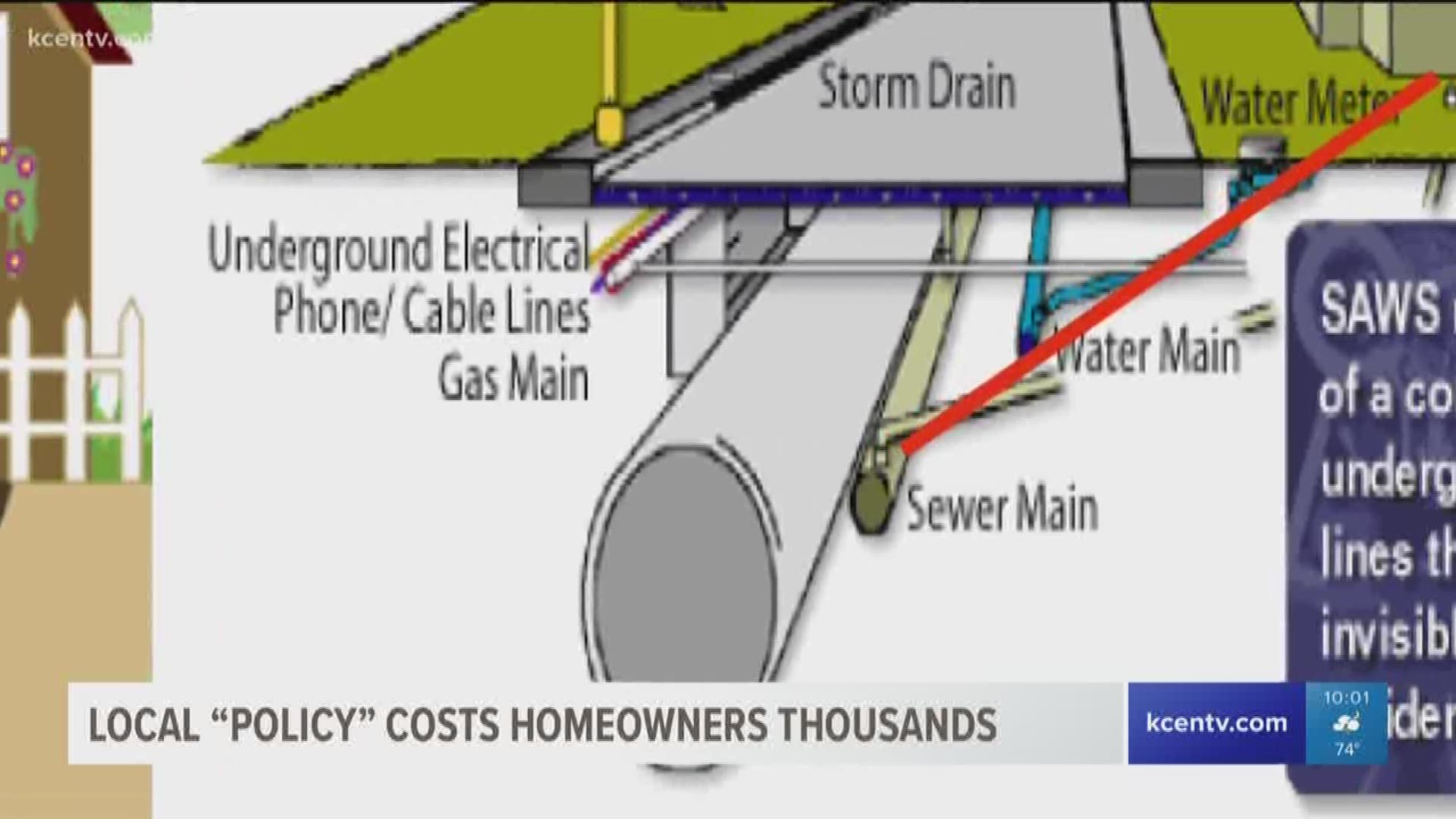 Killeen Policy On Sewer Repairs Could Cost You Thousands Kcentv Com