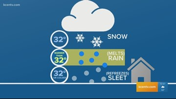 Meagan's Science Minute: Differences between frozen precipitation types