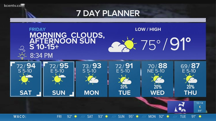 Central Texas Forecast   Heat and humidity this weekend