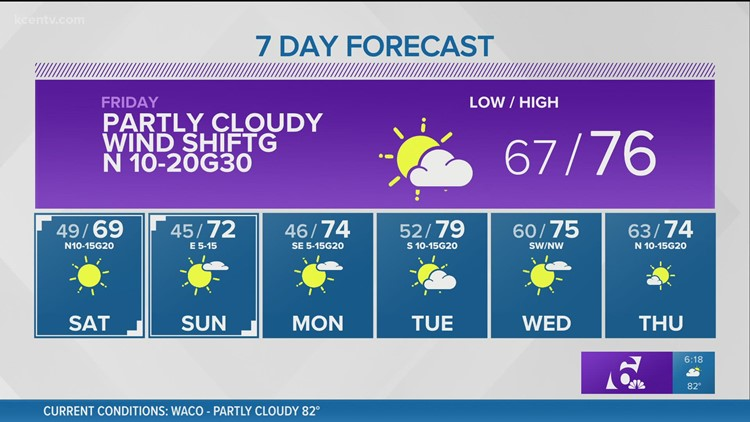Partly cloudy with a wind shift Friday   Central Texas Forecast
