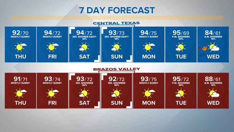 Slightly warmer Thursday | Central Texas Forecast
