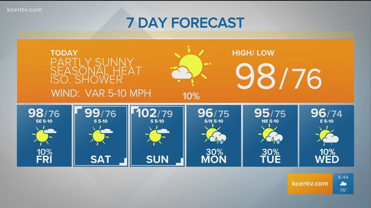More seasonal heat & low rain chances   Central Texas Forecast