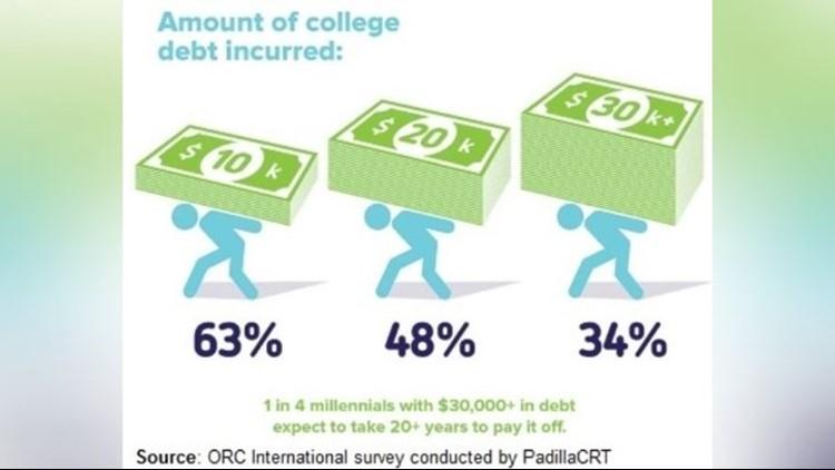 College debt in America_1540841708624.JPG.jpg