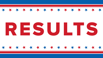 ELECTIONS | Here are your Central Texas midterm election results
