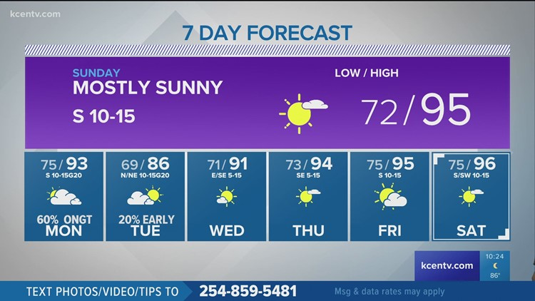 Warm Father's Day, but slight cool down on the way | Central Texas Forecast