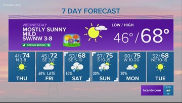 Andy's 6 p.m. forecast: Warm Wednesday on the way