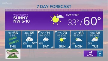 Andy's 5 p.m. forecast: Sunny Wednesday on the way