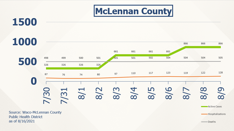 Over 500 COVID-19 deaths in McLennan County