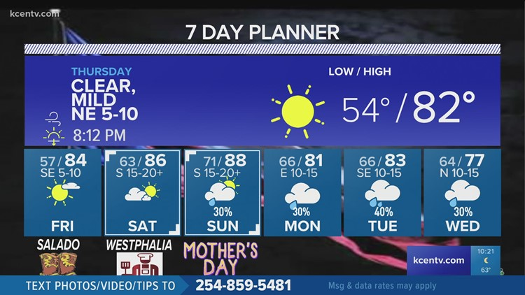 Clear, breezy into the weekend ☀️ | Central Texas Forecast