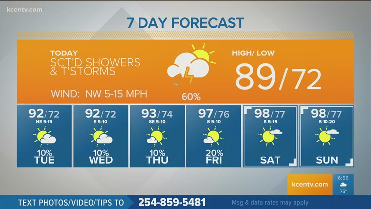 Scattered Thunderstorms Monday | Central Texas Forecast