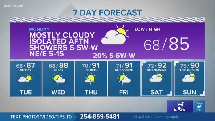 Mostly cloudy Monday | Central Texas Forecast