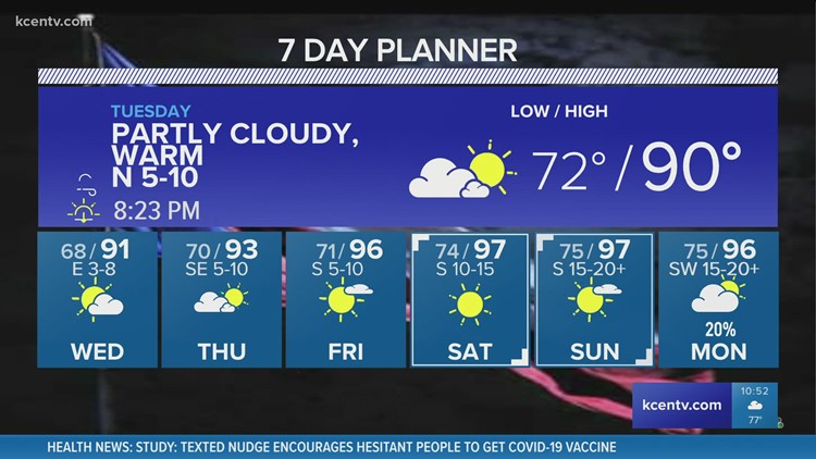 Partly cloudy, warm Tuesday | Central Texas Forecast