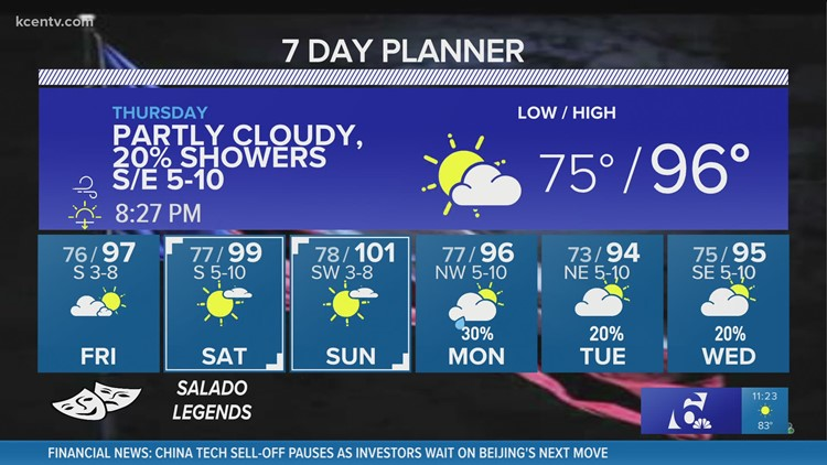 Hot weather continues, but with slight rain chances   Central Texas Forecast