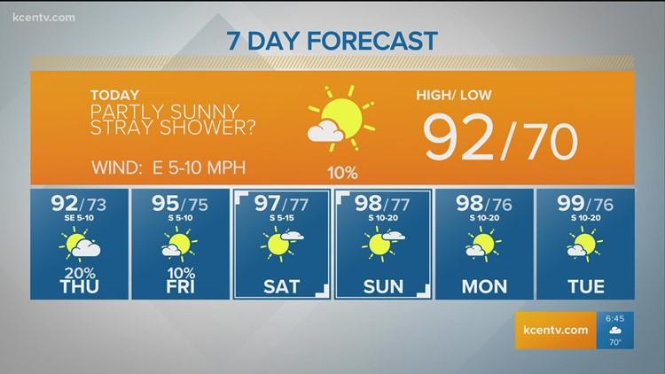Still tracking below average heat | Central Texas Forecast