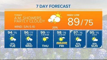 Hot, hot, hot days ahead in Central Texas