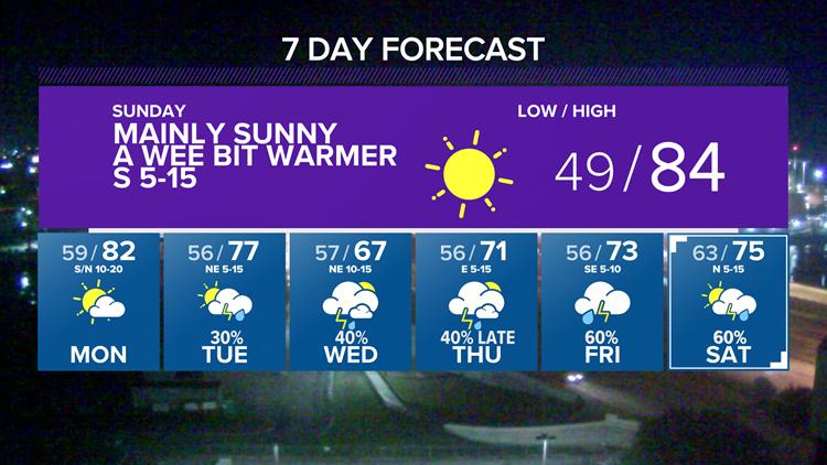 Storm chance tonight, sunnier Saturday | Central Texas Forecast