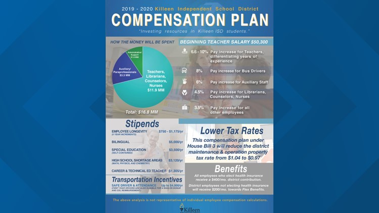 KISD compensation plan