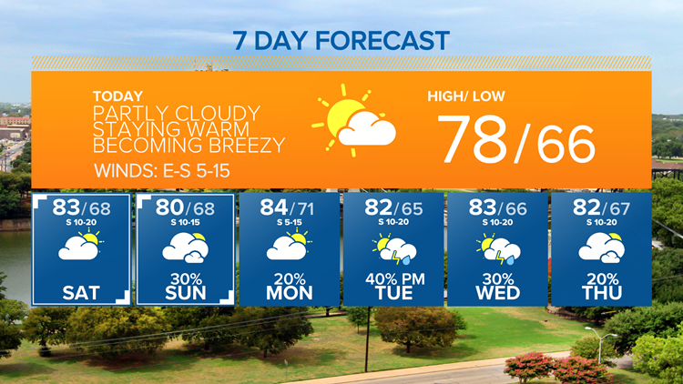 Short break from the wet weather | Central Texas Forecast