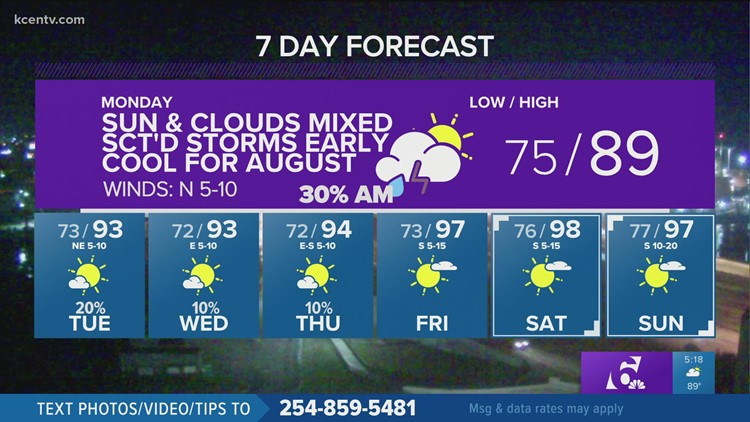 Scatters showers possible Monday | Central Texas Forecast
