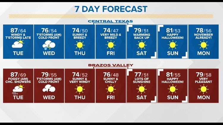 Fast-moving storms predicted for Wednesday   Central Texas Weekend Forecast