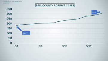 Bell County reports 31 new COVID-19 cases in four days