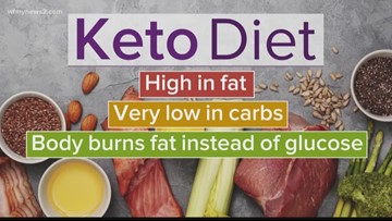 What exactly is the Keto Diet? | Your Best Life