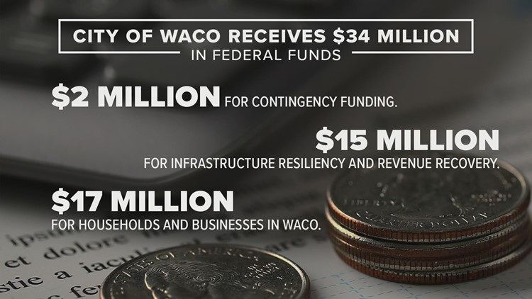 Waco seeks input on where to spend $17 million in COVID-19 relief funds