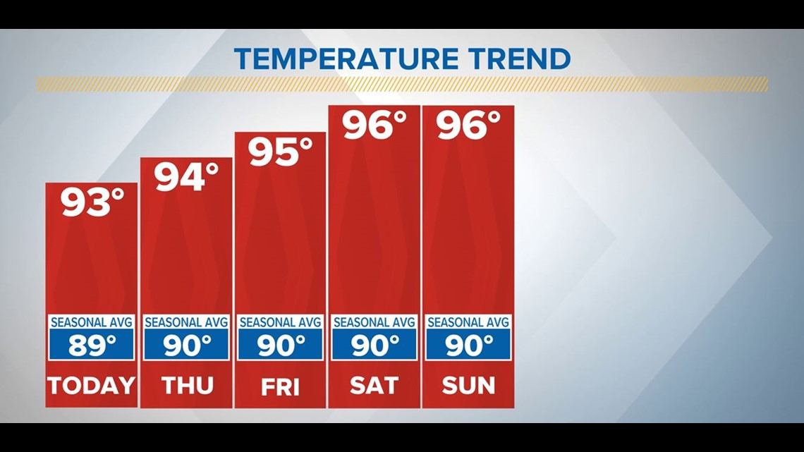 Turning up the late Spring heat | Central Texas Forecast
