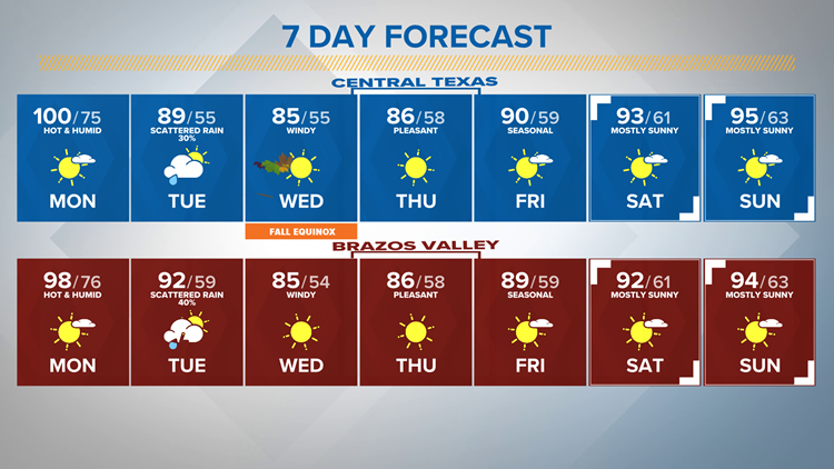 Heating up more on Monday | Central Texas Forecast