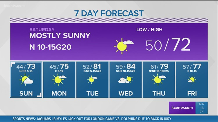 Mostly sunny, cooler Saturday   Central Texas Forecast