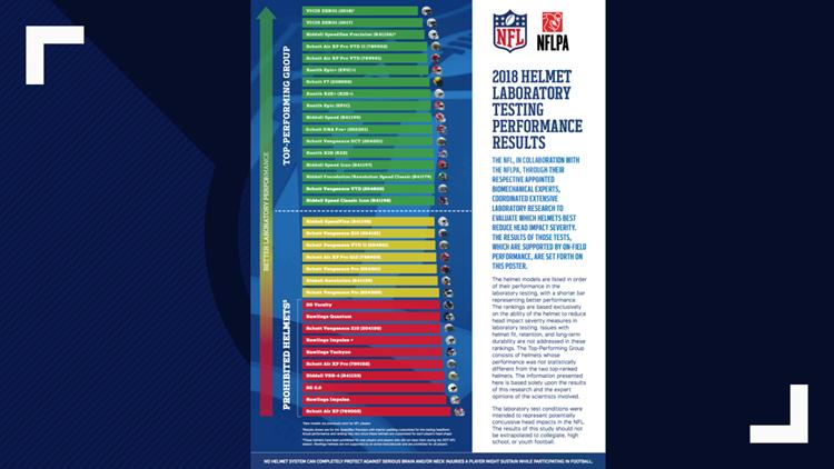 2018 NFL HELMET TEST