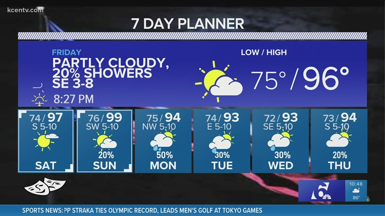 Central Texas Forecast   No triple digits, but still a hot weekend
