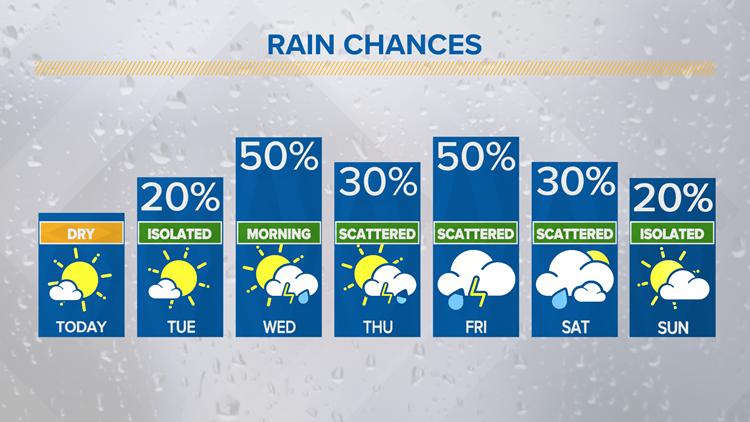 Rain returns this week | Central Texas Forecast