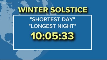 Meagan's Science Minute: Winter Solstice