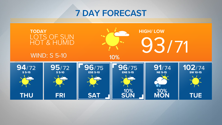 June 3rd 7 day forecast