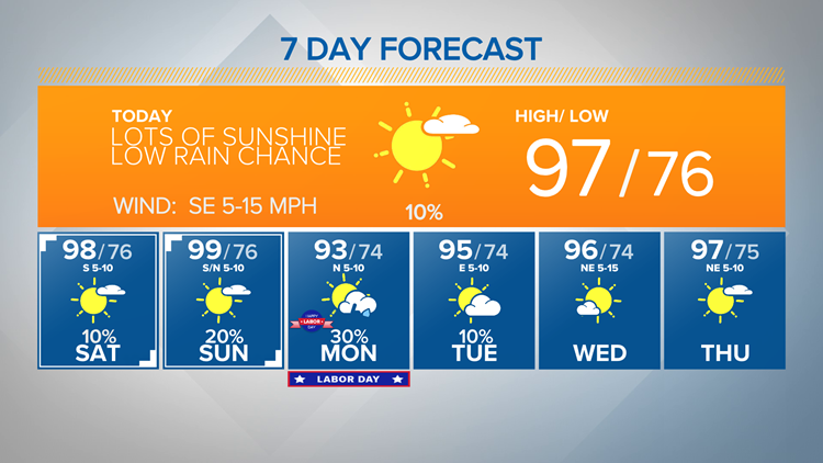 Heat Wave Continues Into The Holiday Weekend | Central Texas Forecast