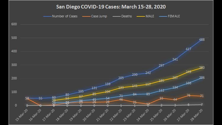 Saturday coronavirus numbers