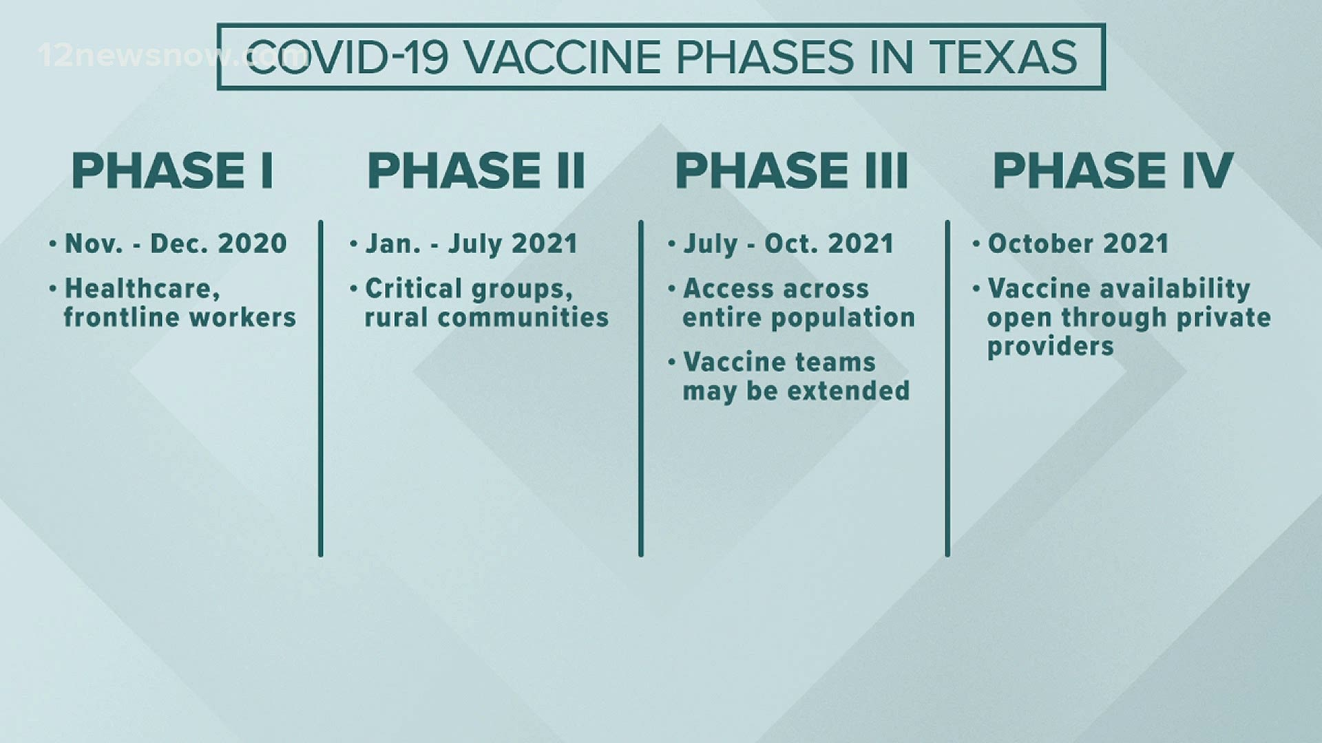 Here S A Look At Texas Proposed Plan For Covid 19 Vaccines Kcentv Com