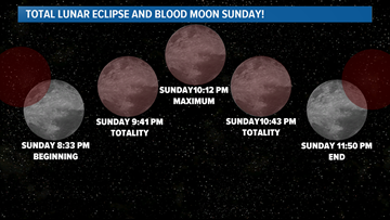 Here is when and where to watch the total lunar eclipse tonight